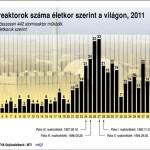 Atomreaktorok száma életkor szerint a világon, 2011