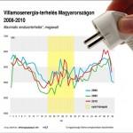 Villamosenergia-terhelés Magyarországon (2008-2010)