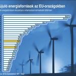 A Fidesz, vagy az MSZP akadályozza a megújuló energiaforrások terjedését?