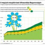Lendületben a zöldenergia ágazat Magyarországon