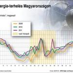 Egyre nagyobb áramfogyasztási csúcsok a nyári hónapokban