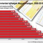 LMP: a Matolcsy-csomag növeli a háztartások rezsijét