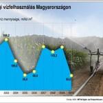 Nemzeti vízgazdálkodási stratégia készül
