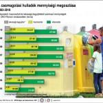 Nem száguld a csomagolási hulladék hasznosítása Magyarországon