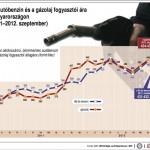 A benzin és a gázolaj fogyasztói ára Magyarországon, 2011-2012. szeptember