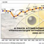 Tovább üzemelhet a paksi atomerőmű 1. blokkja