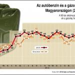 Az autóbenzin és a gázolaj fogyasztói ára