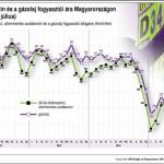 Nagyot esik pénteken a benzin ára