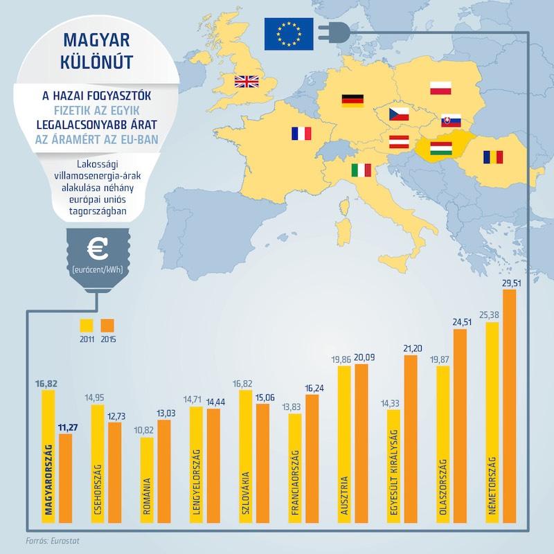 Áram ára Eurostat 2015