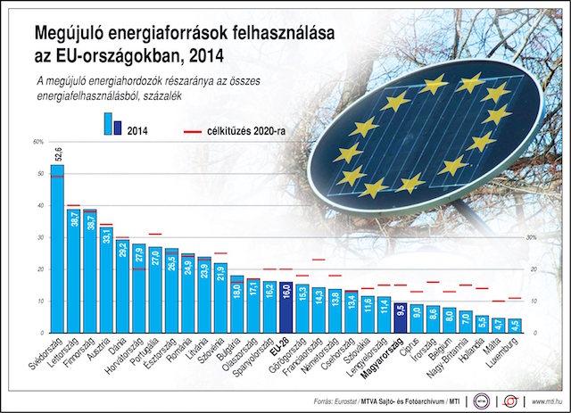 Megújuló energia aránya 2014