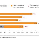 Továbbra is élénk a felvásárlási kedv a villamosenergia- és megújulóenergia-szektorban