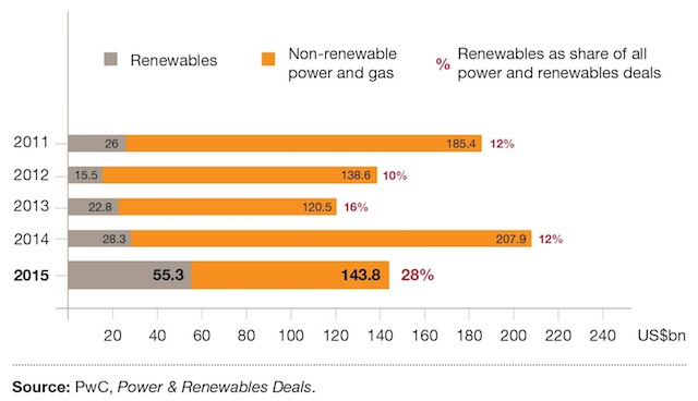 A megújuló energiaforrások térnyerése