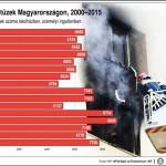 Ismét nőtt a lakástüzek száma