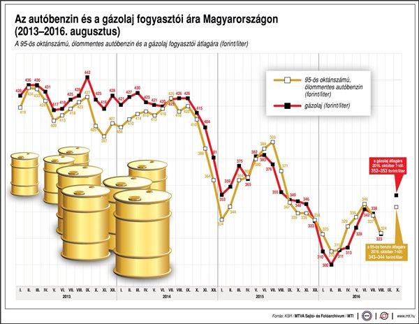 benzinár-2016-08
