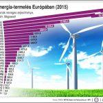 Hangyányival kevesebb szélenergiát termeltünk tavaly