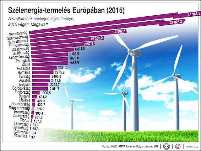szélenergia-termelés-európában-2015