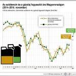 400 forint alatt maradhat az üzemanyag ára