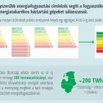 Egyszerűbb energiafogyasztási címkék lesznek a háztartási gépeken!