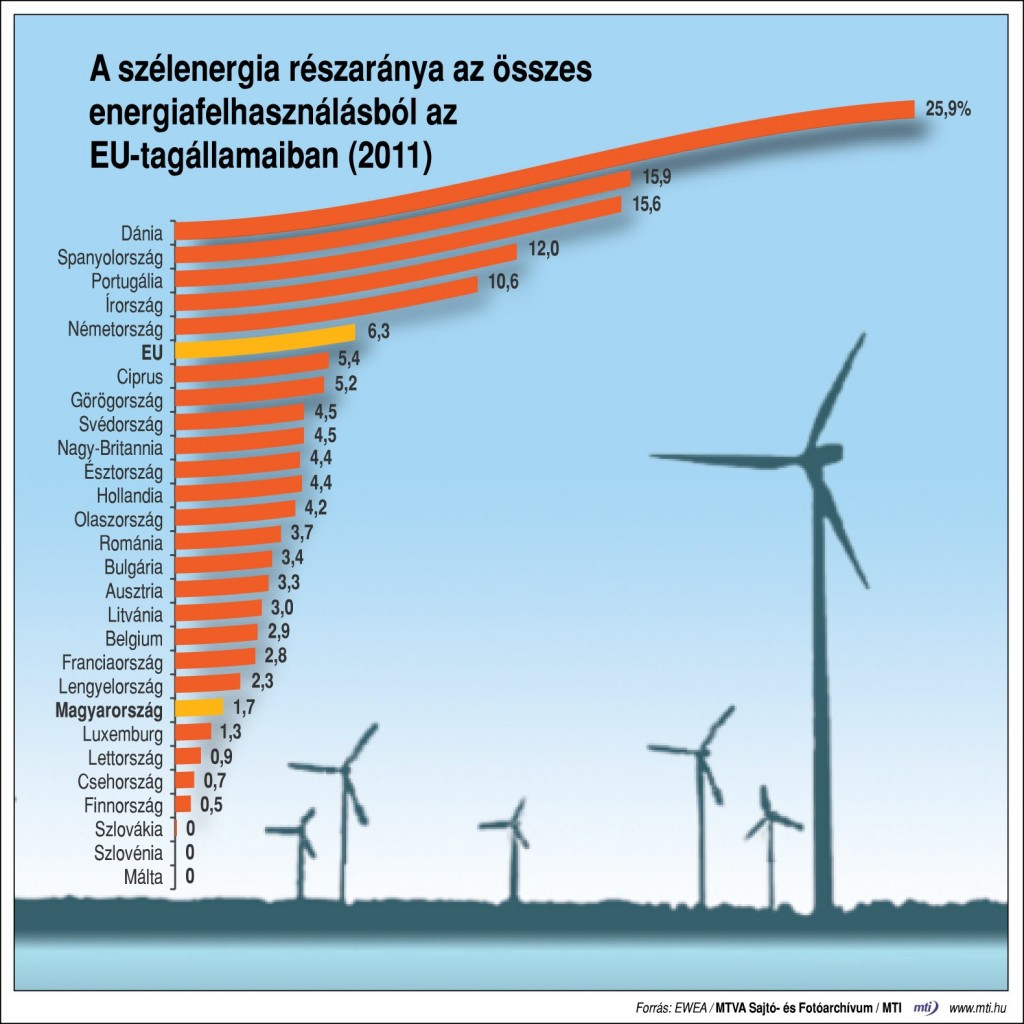 Szelenergia EU