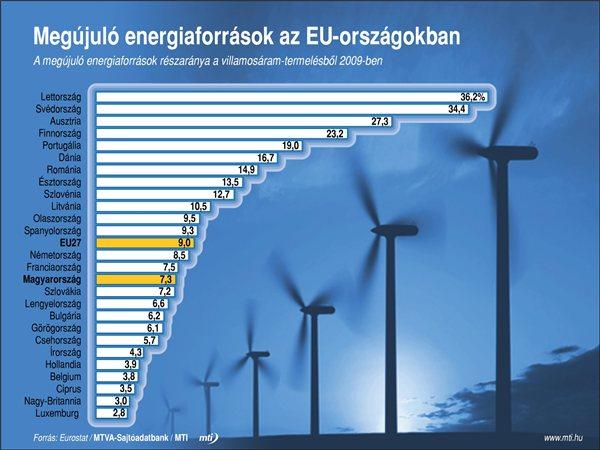 Megujulo energiak az EU-ban