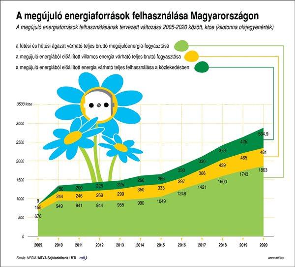 Megújuló energiák felhasználása