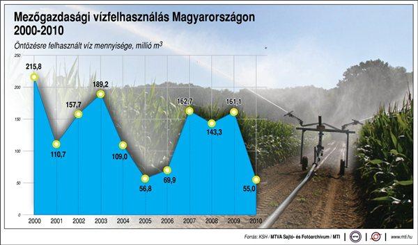 Öntözés mezőgazdaság vízfelhasználás