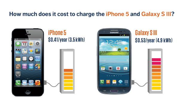 iphone5 toltes vs Samsung Galaxy SIII