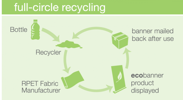 Full-circle-recycling-600x328