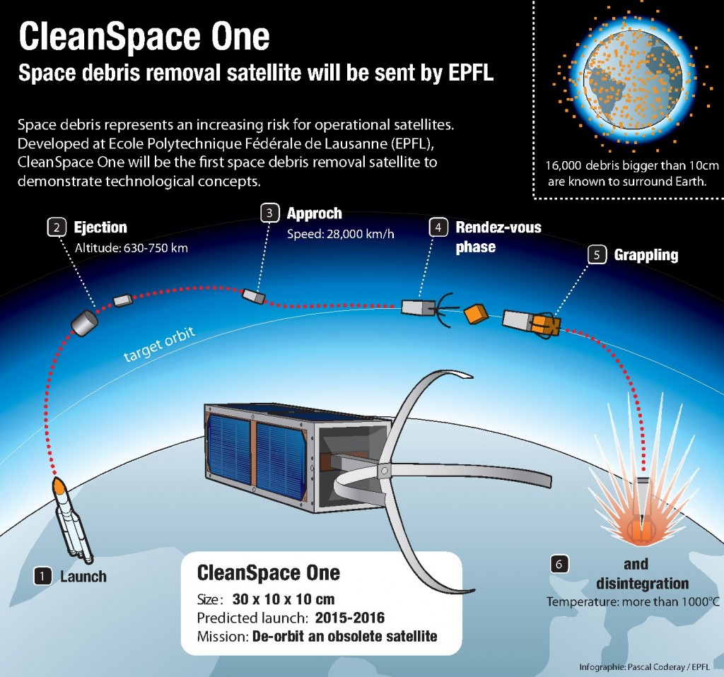 Clean Space One