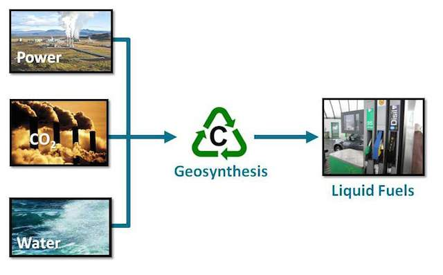 Carbon Recycling Geoszitézis