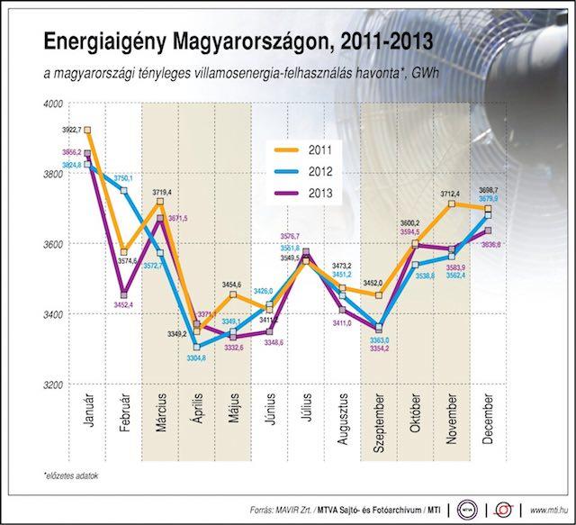 Energiaigény Magyarországon 2011-2013