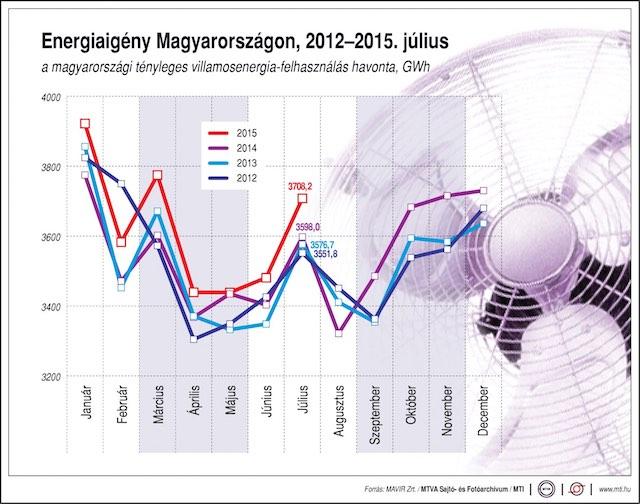 Magyarországi áramfelhasználás 201507