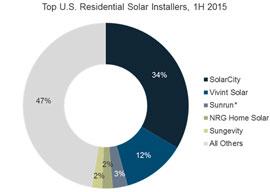 solarcity_piaci_részesedése_usa_napelem