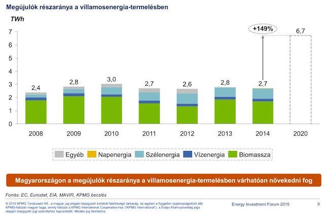magyarország-megújuló-arány-villamosenergia