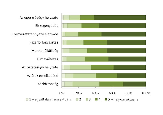 aktuális lakossági vélemény klímavaltozás
