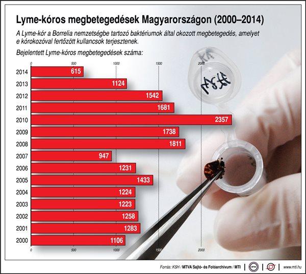 Lyme-kór 2000-2014