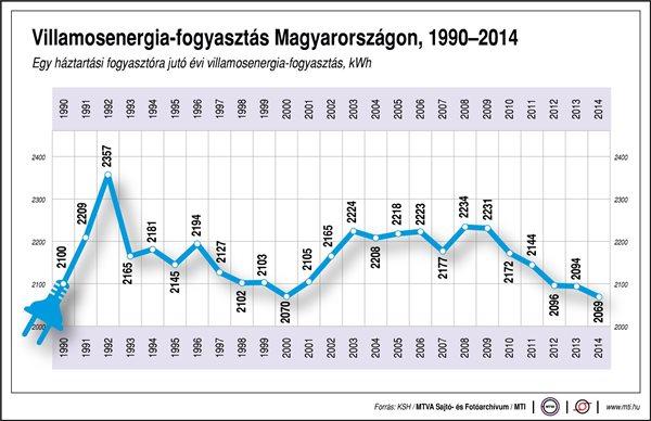 Villamosenergia fogyasztás 2014