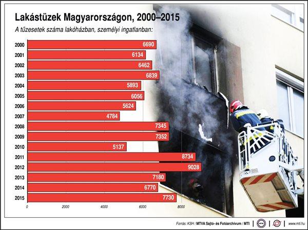 Lakástüzek száma 2015