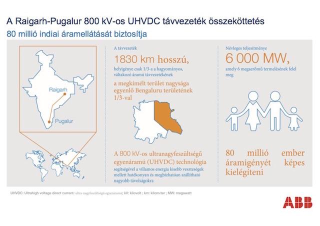 ABB_UHVDC_távvezeték_Indiában_infografika