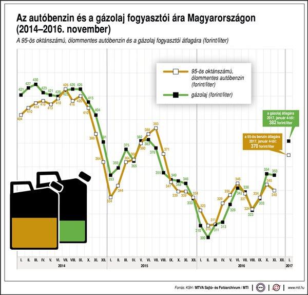 benzinár 201611