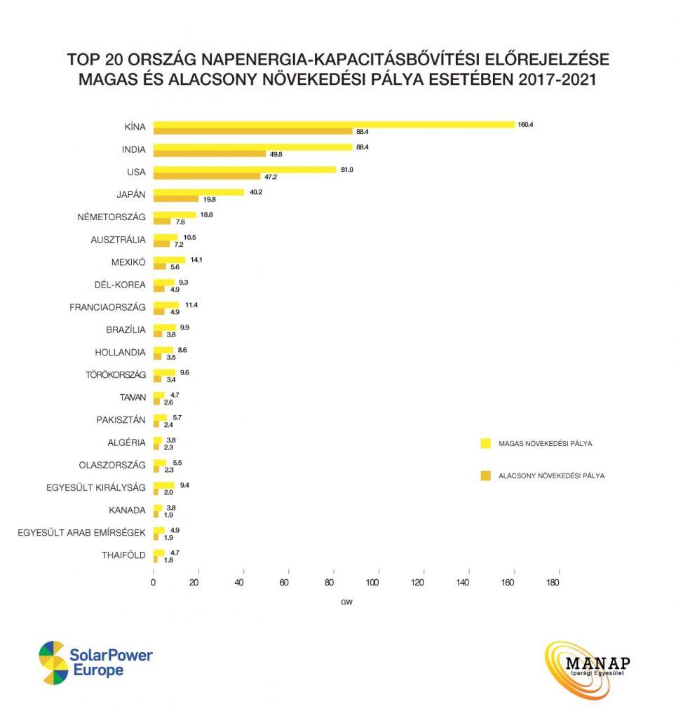 Top-20 ország napenergia-kapacitásbővitési-előrejelzése MANAP