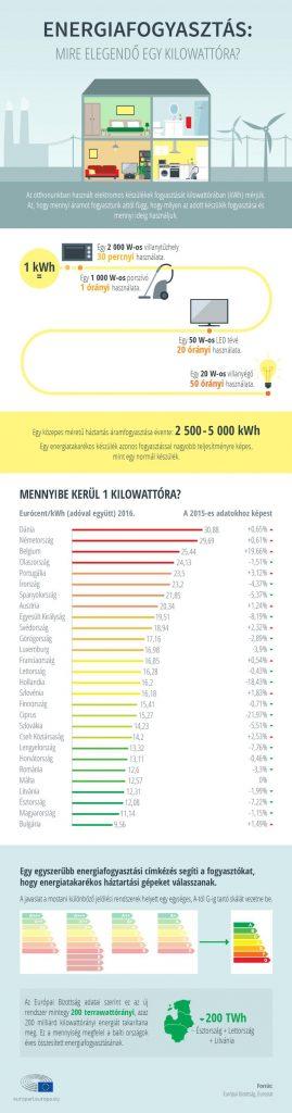 Kattintson a nagyobb képért! forrás: Európai Parlament