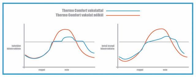 Knauf thermo_comfort vakolat különbség